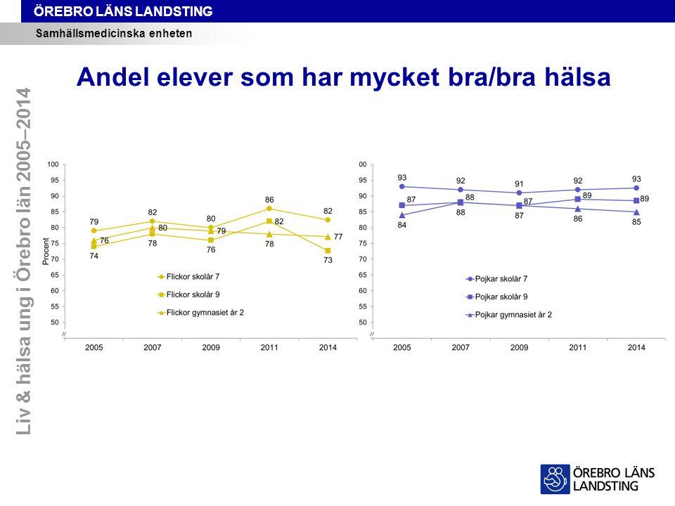 ÖREBRO LÄNS LANDSTING Samhällsmedicinska enheten Andel elever som har mycket bra/bra hälsa Liv & hälsa ung i Örebro län 2005–2014