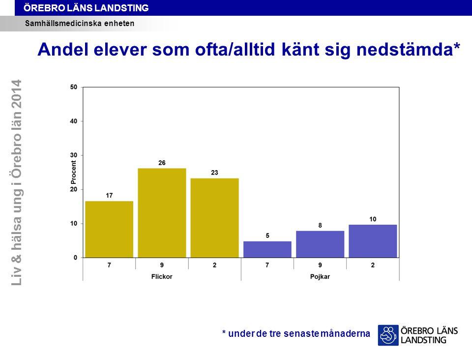 ÖREBRO LÄNS LANDSTING Samhällsmedicinska enheten Andel elever som tycker det är bra att narkotika är olagligt Liv & hälsa ung i Örebro län 2005–2014