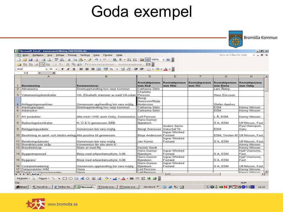 www.bromolla.se Goda exempel