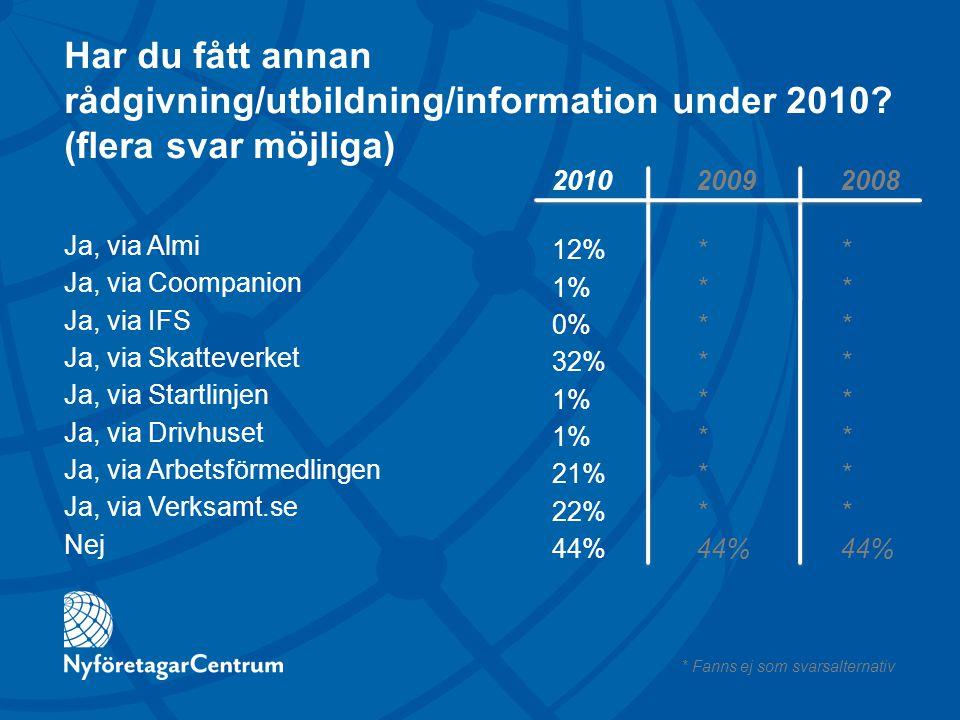 Har du fått annan rådgivning/utbildning/information under 2010? (flera svar möjliga) Ja, via Almi Ja, via Coompanion Ja, via IFS Ja, via Skatteverket