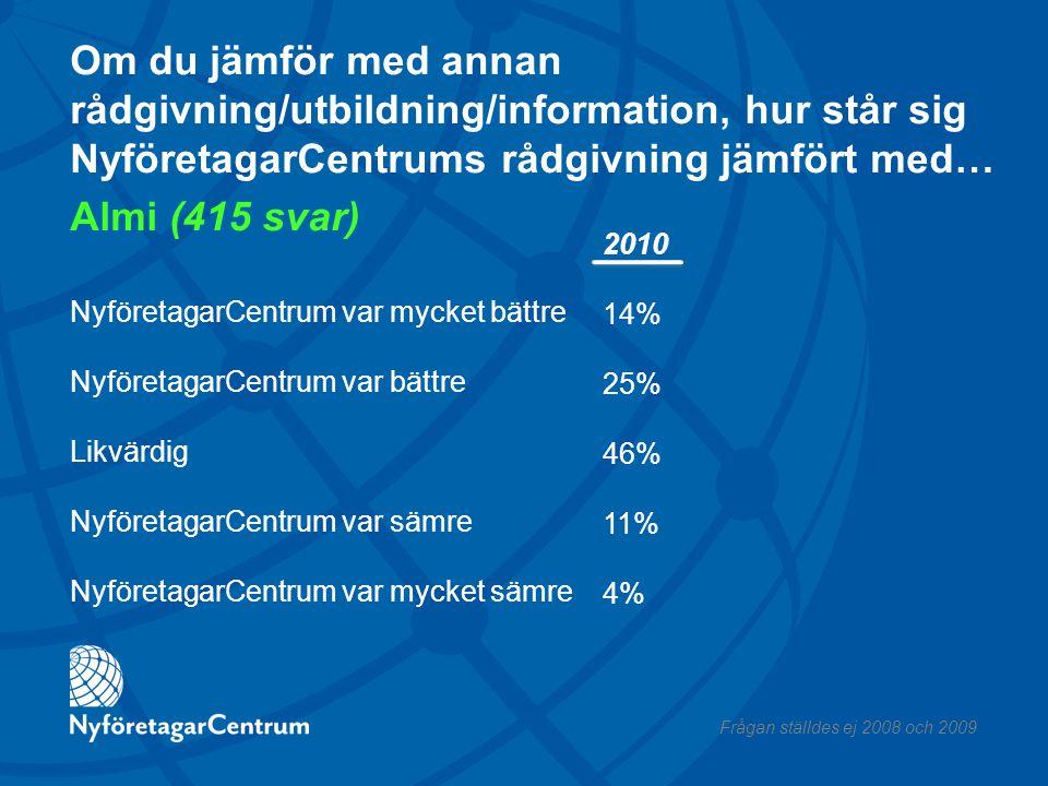 Om du jämför med annan rådgivning/utbildning/information, hur står sig NyföretagarCentrums rådgivning jämfört med… Almi (415 svar) NyföretagarCentrum var mycket bättre NyföretagarCentrum var bättre Likvärdig NyföretagarCentrum var sämre NyföretagarCentrum var mycket sämre 2010 14% 25% 46% 11% 4% Frågan ställdes ej 2008 och 2009