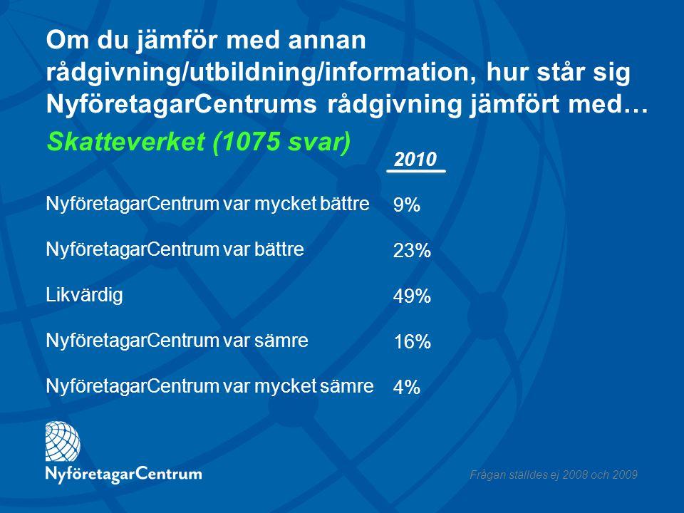 Om du jämför med annan rådgivning/utbildning/information, hur står sig NyföretagarCentrums rådgivning jämfört med… Skatteverket (1075 svar) NyföretagarCentrum var mycket bättre NyföretagarCentrum var bättre Likvärdig NyföretagarCentrum var sämre NyföretagarCentrum var mycket sämre 2010 9% 23% 49% 16% 4% Frågan ställdes ej 2008 och 2009