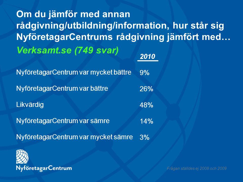 Om du jämför med annan rådgivning/utbildning/information, hur står sig NyföretagarCentrums rådgivning jämfört med… Verksamt.se (749 svar) NyföretagarCentrum var mycket bättre NyföretagarCentrum var bättre Likvärdig NyföretagarCentrum var sämre NyföretagarCentrum var mycket sämre 2010 9% 26% 48% 14% 3% Frågan ställdes ej 2008 och 2009