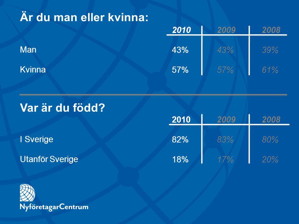 Är du man eller kvinna: Man Kvinna 2010 20092008 43%43%39% 57%57%61% 201020092008 82%83%80% 18%17%20% Var är du född? I Sverige Utanför Sverige