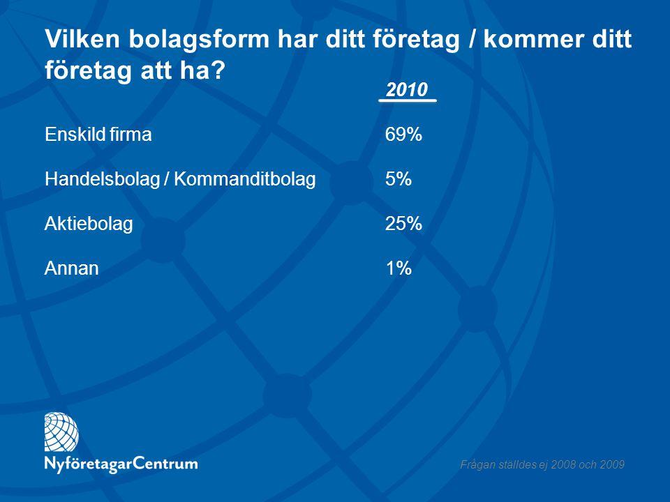 Om du jämför med annan rådgivning/utbildning/information, hur står sig NyföretagarCentrums rådgivning jämfört med… Arbetsförmedlingen (709 svar) NyföretagarCentrum var mycket bättre NyföretagarCentrum var bättre Likvärdig NyföretagarCentrum var sämre NyföretagarCentrum var mycket sämre 2010 25% 33% 31% 8% 4% Frågan ställdes ej 2008 och 2009