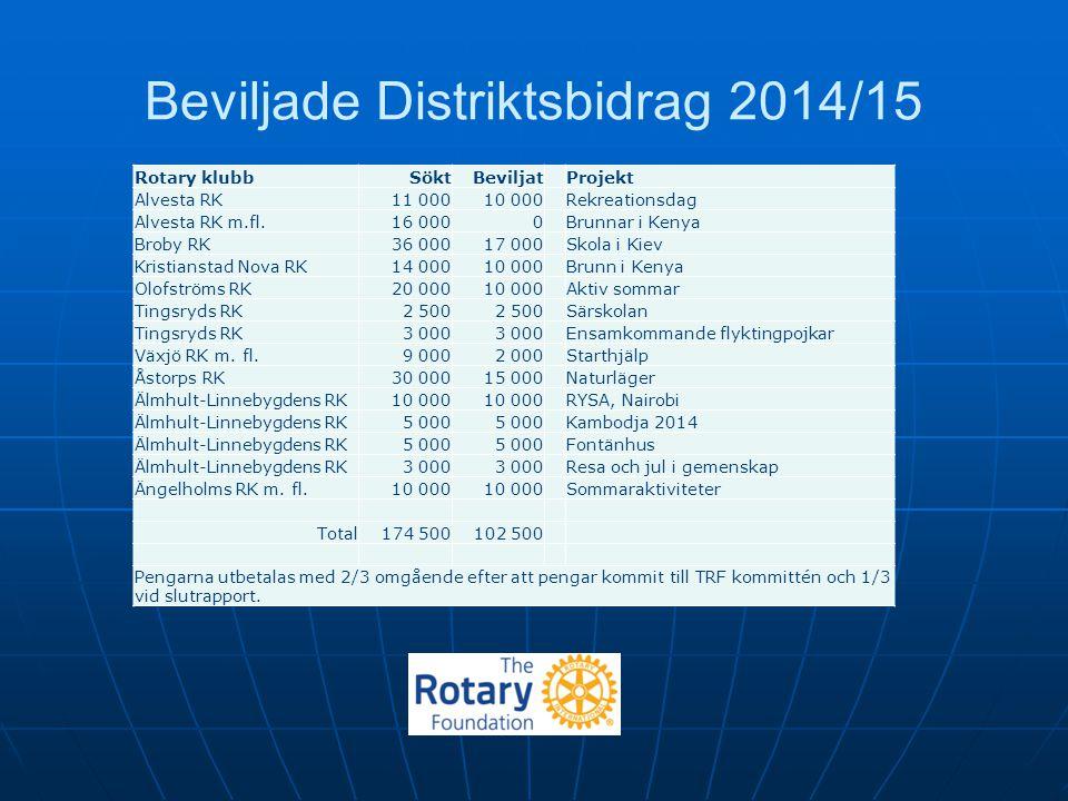 Beviljade Distriktsbidrag 2014/15 Rotary klubbSöktBeviljatProjekt Alvesta RK11 00010 000Rekreationsdag Alvesta RK m.fl.16 0000Brunnar i Kenya Broby RK