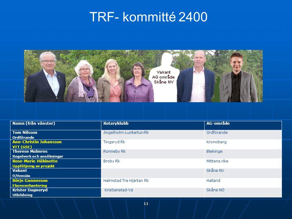 TRF- kommitté 2400 11 Namn (från vänster)RotaryklubbAG-område Tom Nilsson Ordförande Ängelholm-Luntertun RkOrdförande Ann-Christin Johansson VTT (GSE)