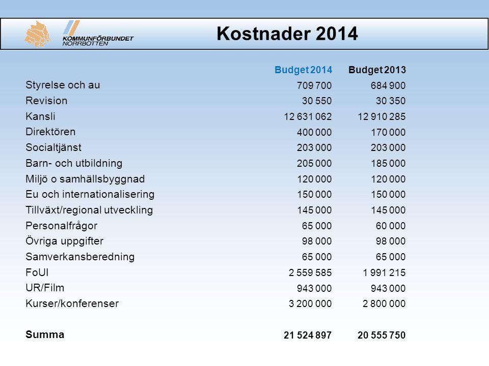 Intäkter 2014 Budget 2014Budget 2013 Intäkter kurs/konferens3 400 0003 000 000 Finansiering 18 124 897 17 555 750 Summa 21 524 897 20 555 750
