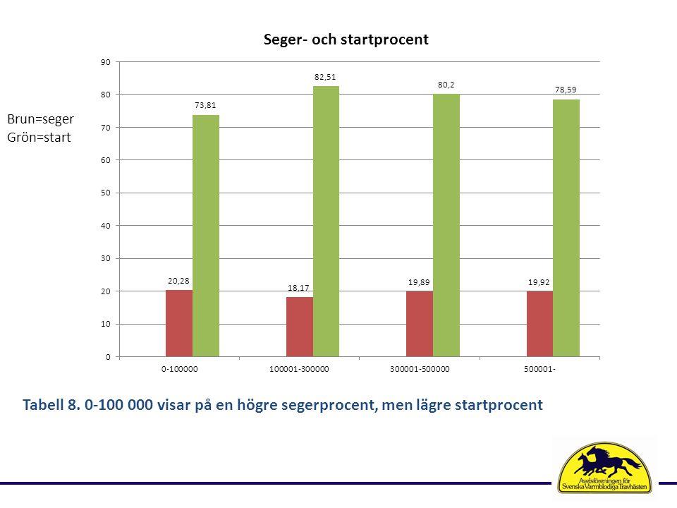 Tabell 8. 0-100 000 visar på en högre segerprocent, men lägre startprocent Brun=seger Grön=start