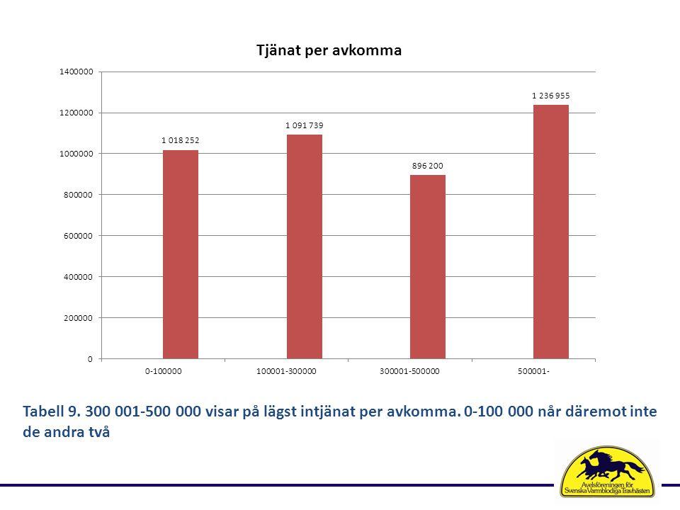 Tabell 9. 300 001-500 000 visar på lägst intjänat per avkomma.