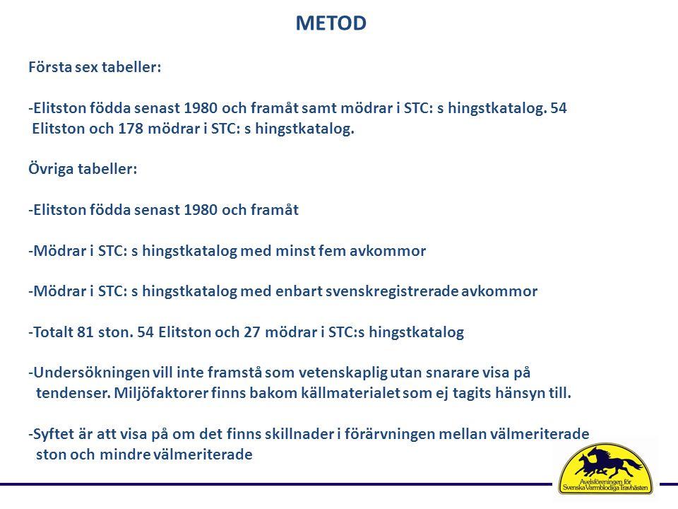 METOD Första sex tabeller: -Elitston födda senast 1980 och framåt samt mödrar i STC: s hingstkatalog.
