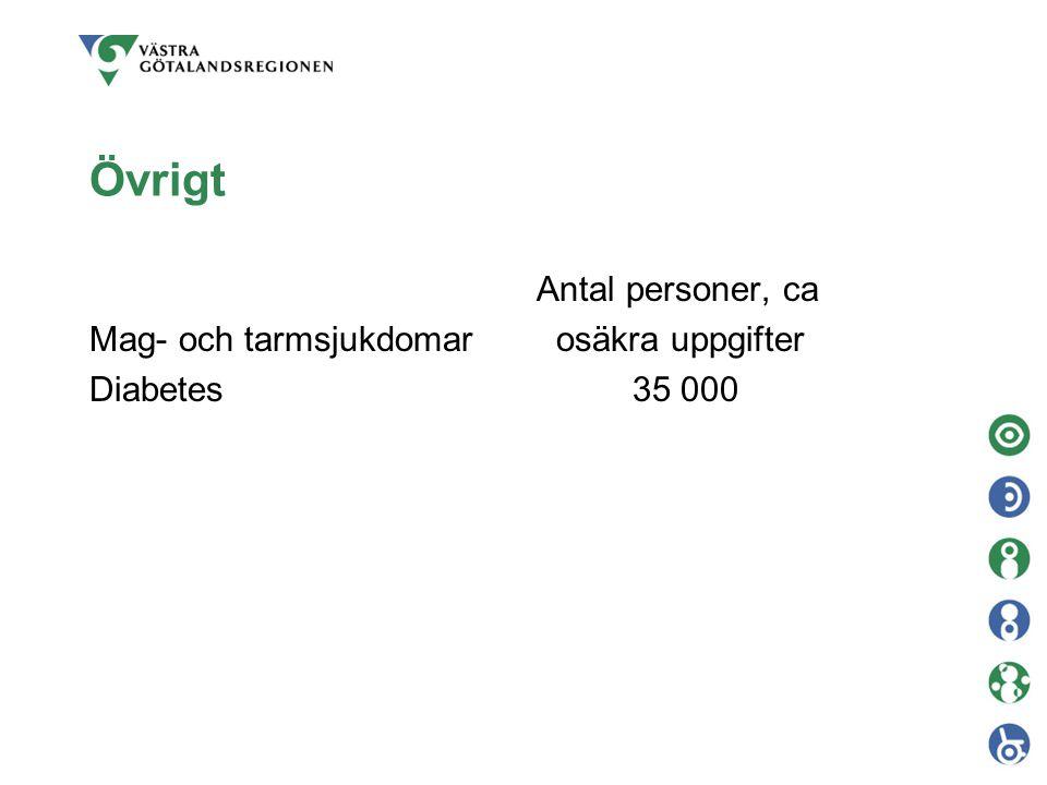 Övrigt Antal personer, ca Mag- och tarmsjukdomar osäkra uppgifter Diabetes 35 000