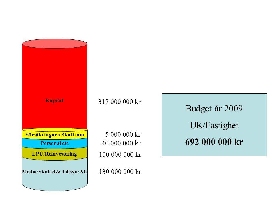 Media/Skötsel & Tillsyn/AU Kapital LPU/Reinvestering Personal etc 317 000 000 kr 5 000 000 kr 100 000 000 kr 130 000 000 kr 40 000 000 kr Försäkringar o Skatt mm Budget år 2009 UK/Fastighet 692 000 000 kr