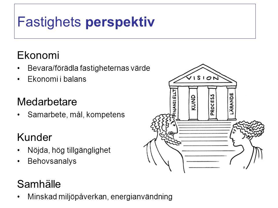 Fastighets perspektiv Ekonomi Bevara/förädla fastigheternas värde Ekonomi i balans Medarbetare Samarbete, mål, kompetens Kunder Nöjda, hög tillgänglig