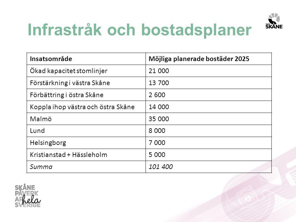 Infrastråk och bostadsplaner InsatsområdeMöjliga planerade bostäder 2025 Ökad kapacitet stomlinjer21 000 Förstärkning i västra Skåne13 700 Förbättring