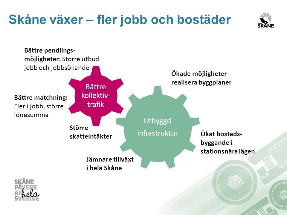Bättre pendlings- möjligheter: Större utbud jobb och jobbsökande Bättre matchning: Fler i jobb, större lönesumma Större skatteintäkter Ökade möjligheter realisera byggplaner Ökat bostads- byggande i stationsnära lägen Jämnare tillväxt i hela Skåne Skåne växer – fler jobb och bostäder