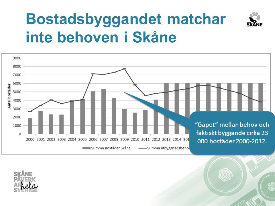 Bostadsbyggandet matchar inte behoven i Skåne Gapet mellan behov och faktiskt byggande cirka 23 000 bostäder 2000-2012.