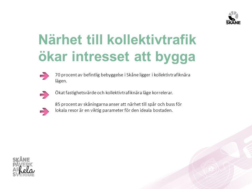 Närhet till kollektivtrafik ökar intresset att bygga 70 procent av befintlig bebyggelse i Skåne ligger i kollektivtrafiknära lägen. Ökat fastighetsvär