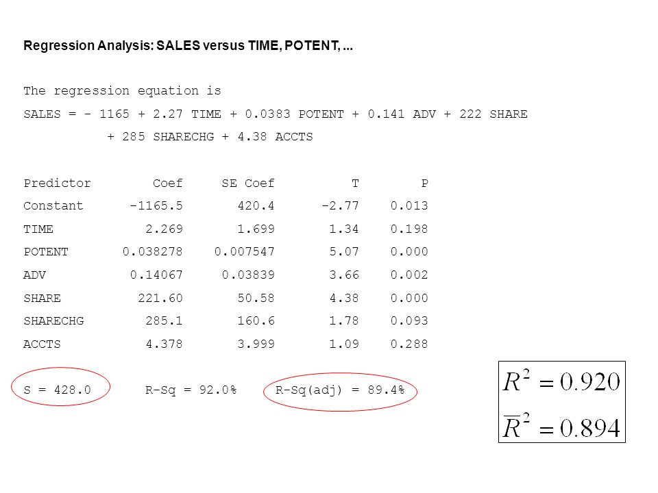 Regression Analysis: SALES versus TIME, POTENT,... The regression equation is SALES = - 1165 + 2.27 TIME + 0.0383 POTENT + 0.141 ADV + 222 SHARE + 285