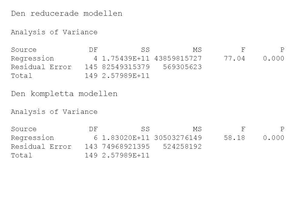 Den reducerade modellen Analysis of Variance Source DF SS MS F P Regression 4 1.75439E+11 43859815727 77.04 0.000 Residual Error 145 82549315379 569305623 Total 149 2.57989E+11 Den kompletta modellen Analysis of Variance Source DF SS MS F P Regression 6 1.83020E+11 30503276149 58.18 0.000 Residual Error 143 74968921395 524258192 Total 149 2.57989E+11