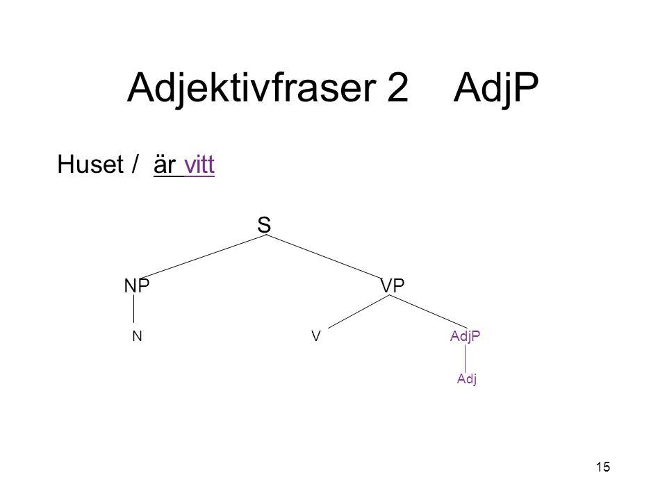 15 Adjektivfraser 2 AdjP Huset / är vitt S NP VP N V AdjP Adj