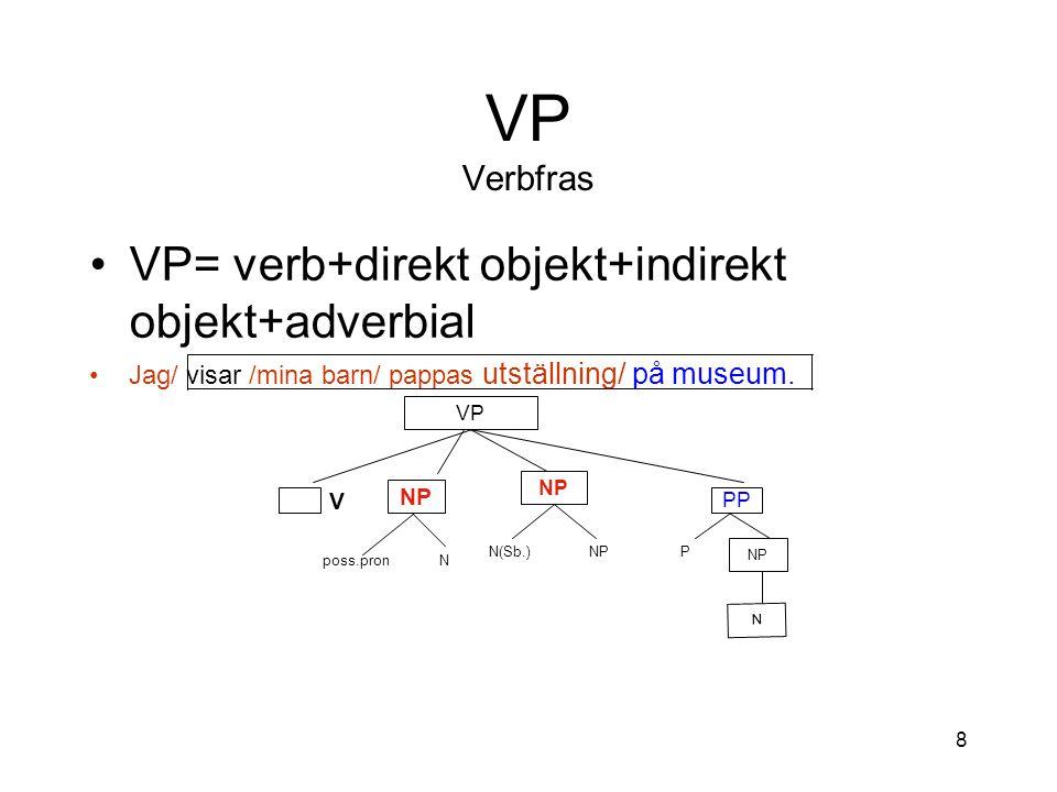 8 VP Verbfras VP= verb+direkt objekt+indirekt objekt+adverbial Jag/ visar /mina barn/ pappas utställning/ på museum.