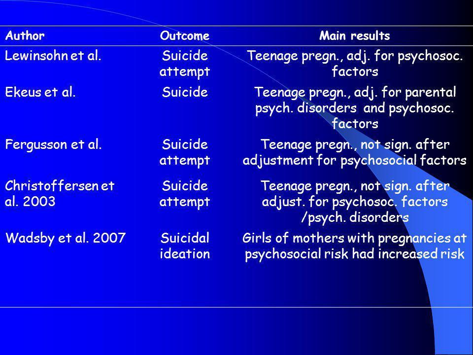 AuthorOutcomeMain results Lewinsohn et al.Suicide attempt Teenage pregn., adj.