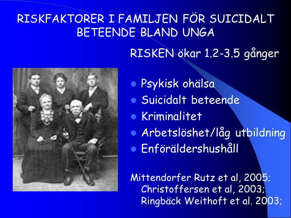 RISKFAKTORER I FAMILJEN FÖR SUICIDALT BETEENDE BLAND UNGA RISKEN ökar 1.2-3.5 gånger Psykisk ohälsa Suicidalt beteende Kriminalitet Arbetslöshet/låg utbildning Enföräldershushåll Mittendorfer Rutz et al, 2005; Christoffersen et al, 2003; Ringbäck Weithoft et al.