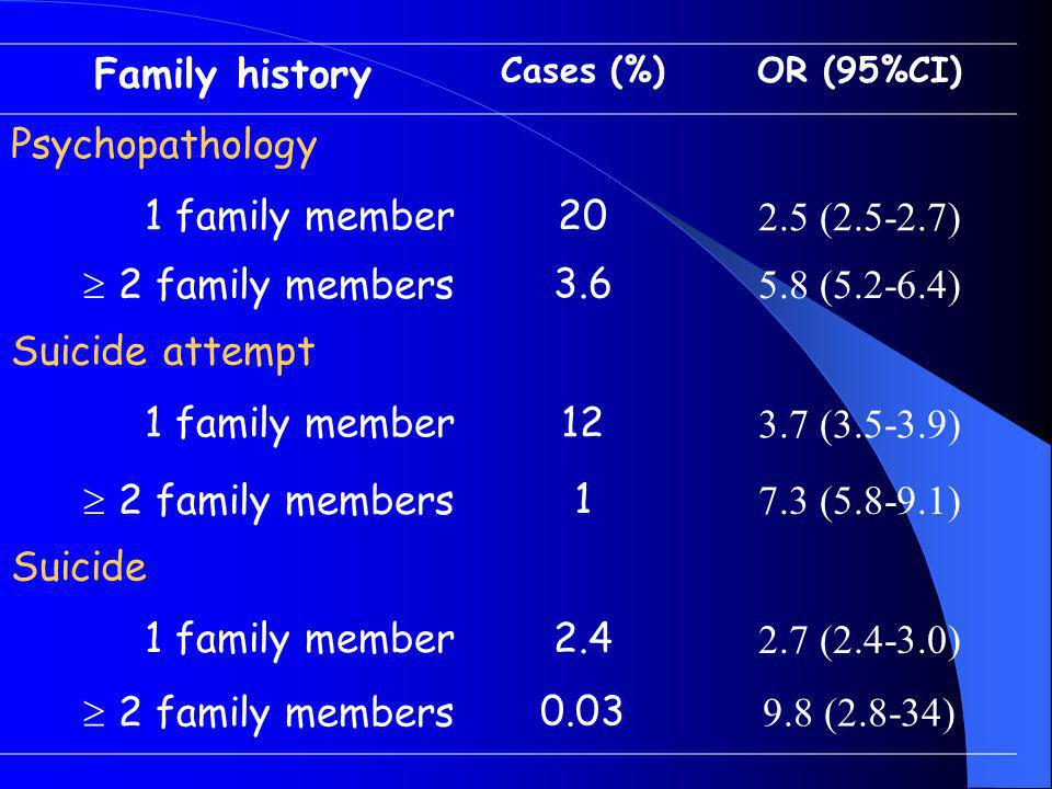 Family history Cases (%)OR (95%CI) Psychopathology 1 family member20 2.5 (2.5-2.7)  2 family members3.6 5.8 (5.2-6.4) Suicide attempt 1 family member