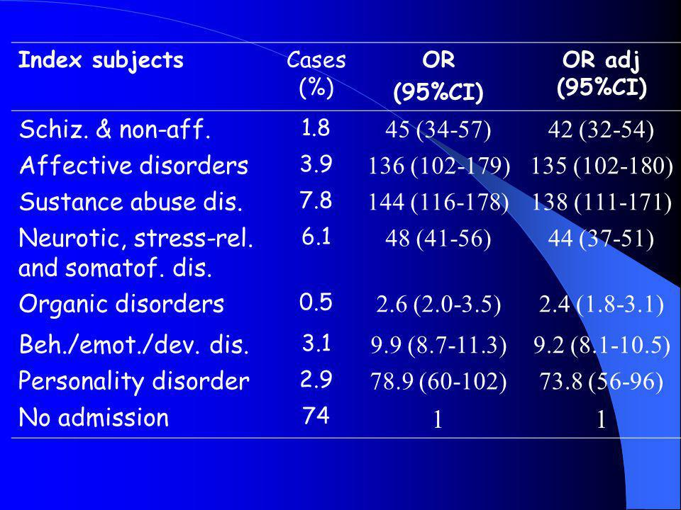 Index subjectsCases (%) OR (95%CI) OR adj (95%CI) Schiz. & non-aff. 1.8 45 (34-57)42 (32-54) Affective disorders 3.9 136 (102-179)135 (102-180) Sustan