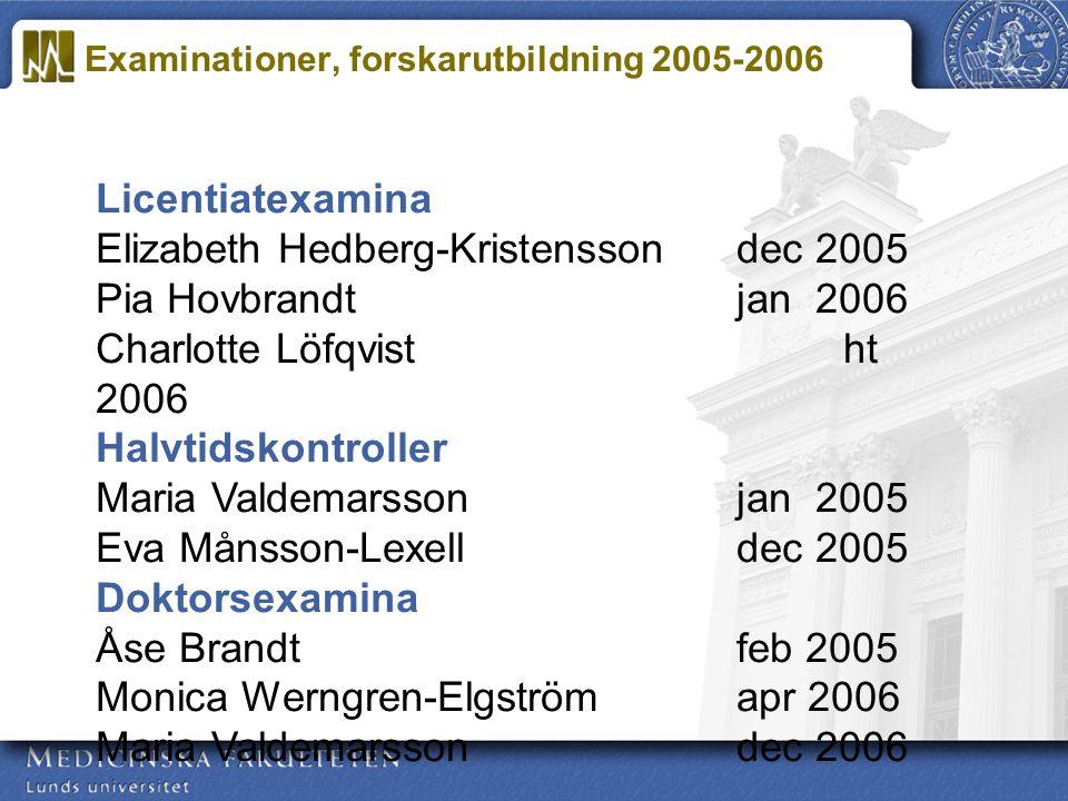 Licentiatexamina Elizabeth Hedberg-Kristenssondec 2005 Pia Hovbrandtjan 2006 Charlotte Löfqvistht 2006 Halvtidskontroller Maria Valdemarssonjan 2005 E