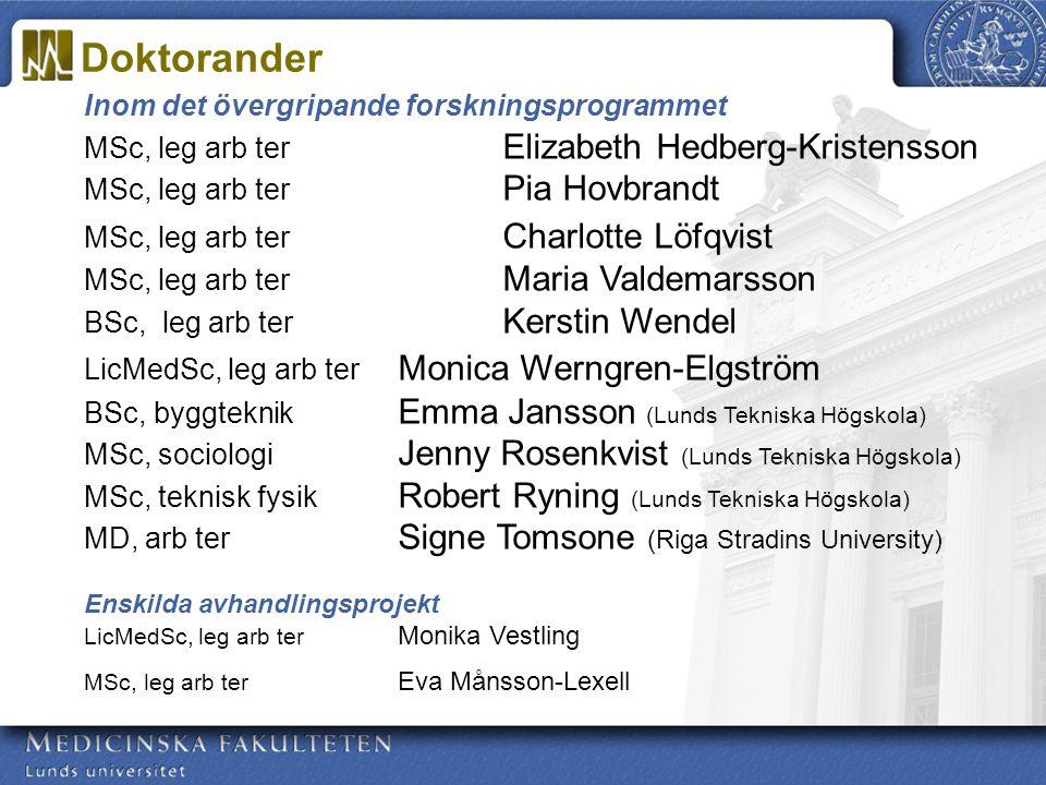 maj 2005 FASRiksbyggens Jubileumsfond VårdalstiftelsenFörb Sveriges Arbetsterapeuter VINNOVAHSF FORMASVägverket Region Skåne Vetenskapsrådet/medicinRegion Skåne EU Medicinska fakulteten, LU VägverketDiverse resebidrag BanverketNUH (Nordiska Rådet) Föreningen för gerontologiRibbingska Minnesfonden och äldrevård Finansiärer 2000-2007