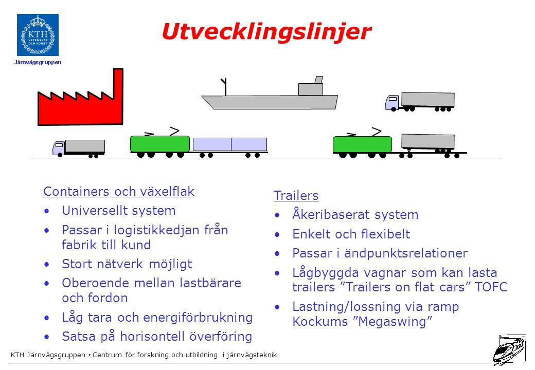 KTH Järnvägsgruppen Centrum för forskning och utbildning i järnvägsteknik Utvecklingslinjer Containers och växelflak Universellt system Passar i logis