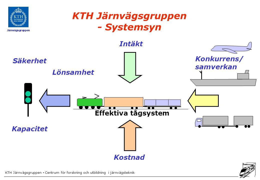 KTH Järnvägsgruppen Centrum för forskning och utbildning i järnvägsteknik Kostnad Konkurrens/ samverkan Lönsamhet KTH Järnvägsgruppen - Systemsyn Intäkt Effektiva tågsystem Säkerhet Kapacitet