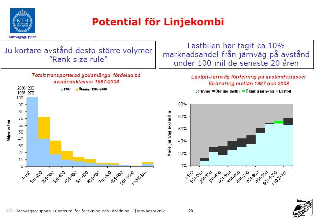 KTH Järnvägsgruppen Centrum för forskning och utbildning i järnvägsteknik 20 Potential för Linjekombi Ju kortare avstånd desto större volymer Rank size rule Lastbilen har tagit ca 10% marknadsandel från järnväg på avstånd under 100 mil de senaste 20 åren