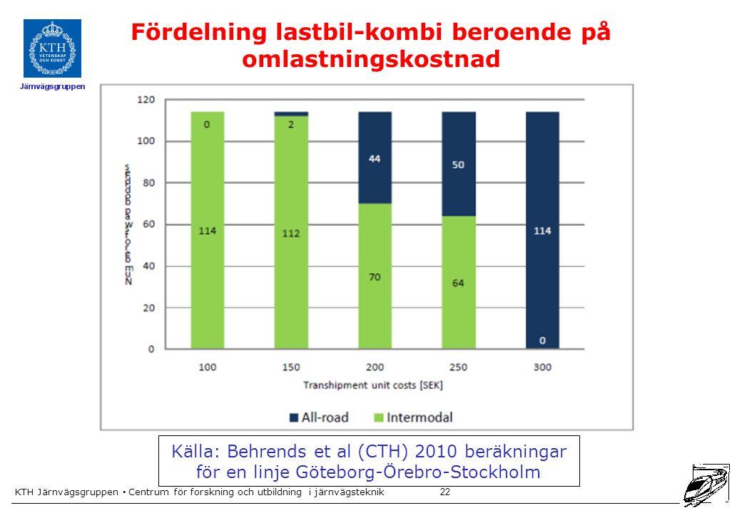 KTH Järnvägsgruppen Centrum för forskning och utbildning i järnvägsteknik 22 Fördelning lastbil-kombi beroende på omlastningskostnad Källa: Behrends et al (CTH) 2010 beräkningar för en linje Göteborg-Örebro-Stockholm