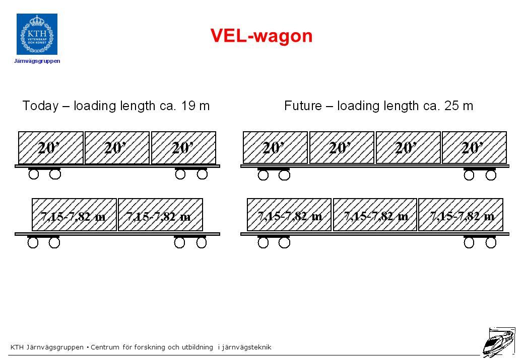 KTH Järnvägsgruppen Centrum för forskning och utbildning i järnvägsteknik VEL-wagon
