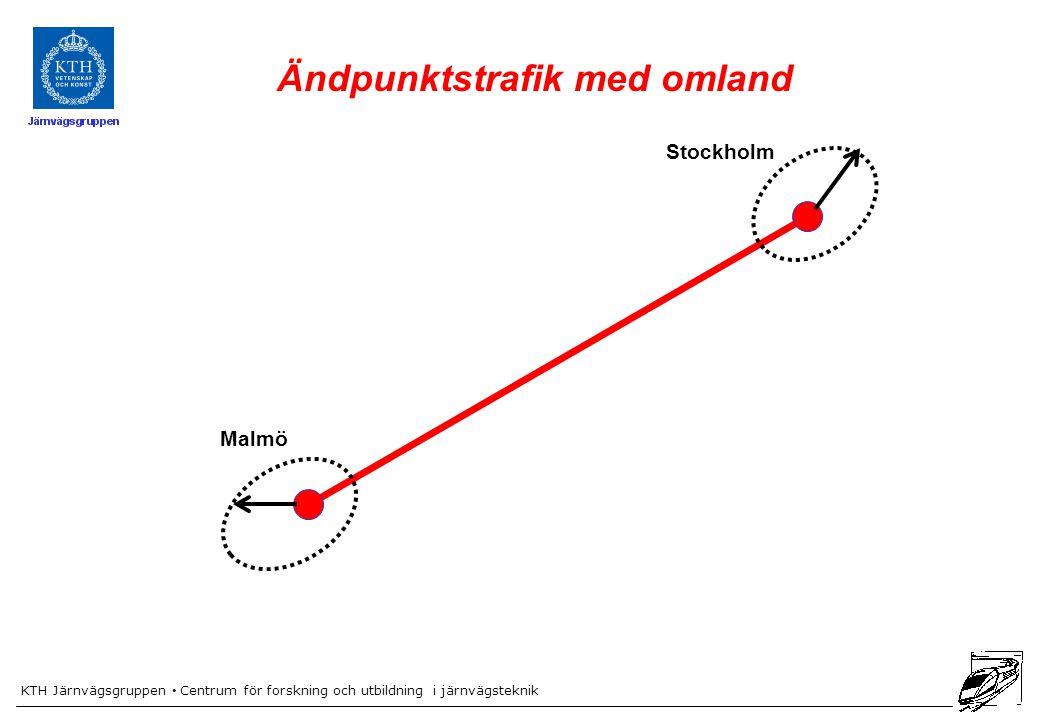 KTH Järnvägsgruppen Centrum för forskning och utbildning i järnvägsteknik Malmö Stockholm Ändpunktstrafik med omland