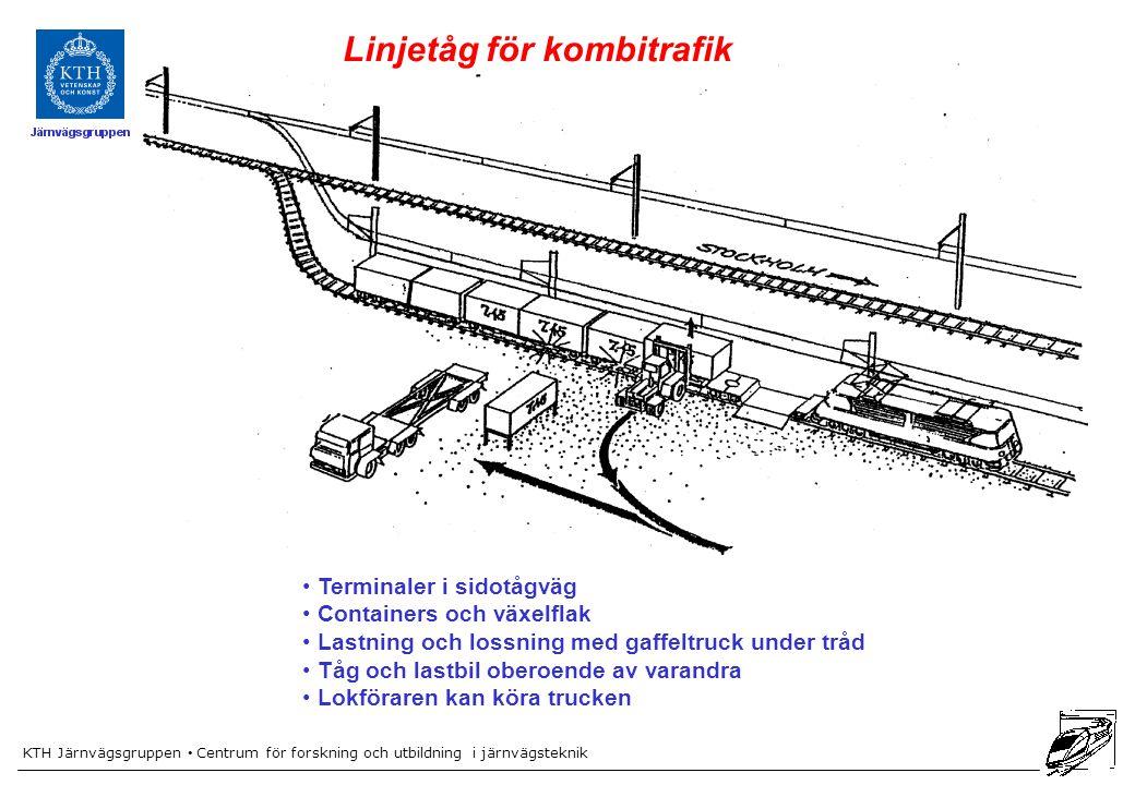 KTH Järnvägsgruppen Centrum för forskning och utbildning i järnvägsteknik Linjetåg för kombitrafik Terminaler i sidotågväg Containers och växelflak La