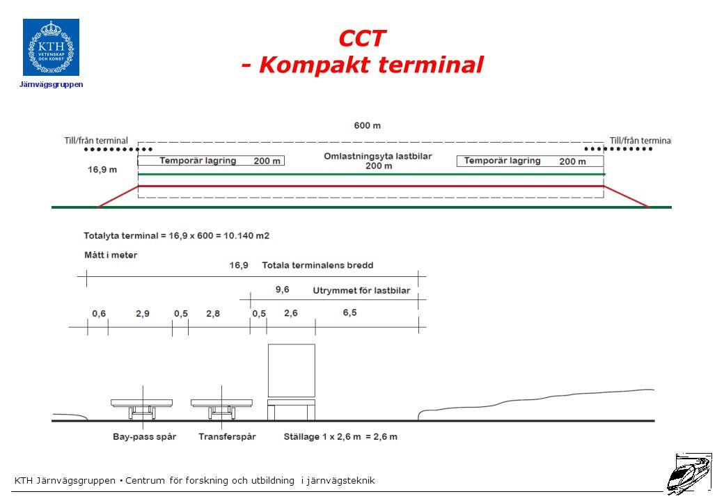 KTH Järnvägsgruppen Centrum för forskning och utbildning i järnvägsteknik CCT - Kompakt terminal