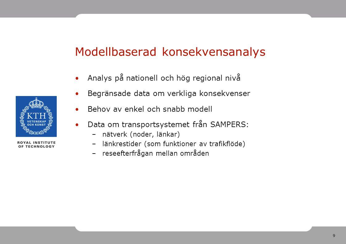 9 Modellbaserad konsekvensanalys Analys på nationell och hög regional nivå Begränsade data om verkliga konsekvenser Behov av enkel och snabb modell Data om transportsystemet från SAMPERS: –nätverk (noder, länkar) –länkrestider (som funktioner av trafikflöde) –reseefterfrågan mellan områden