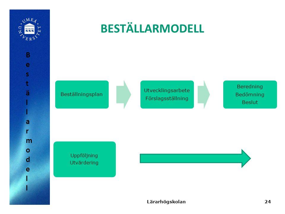 BESTÄLLARMODELL Beställningsplan Utvecklingsarbete Förslagsställning Beredning Bedömning Beslut Uppföljning Utvärdering 24Lärarhögskolan Beställarmode