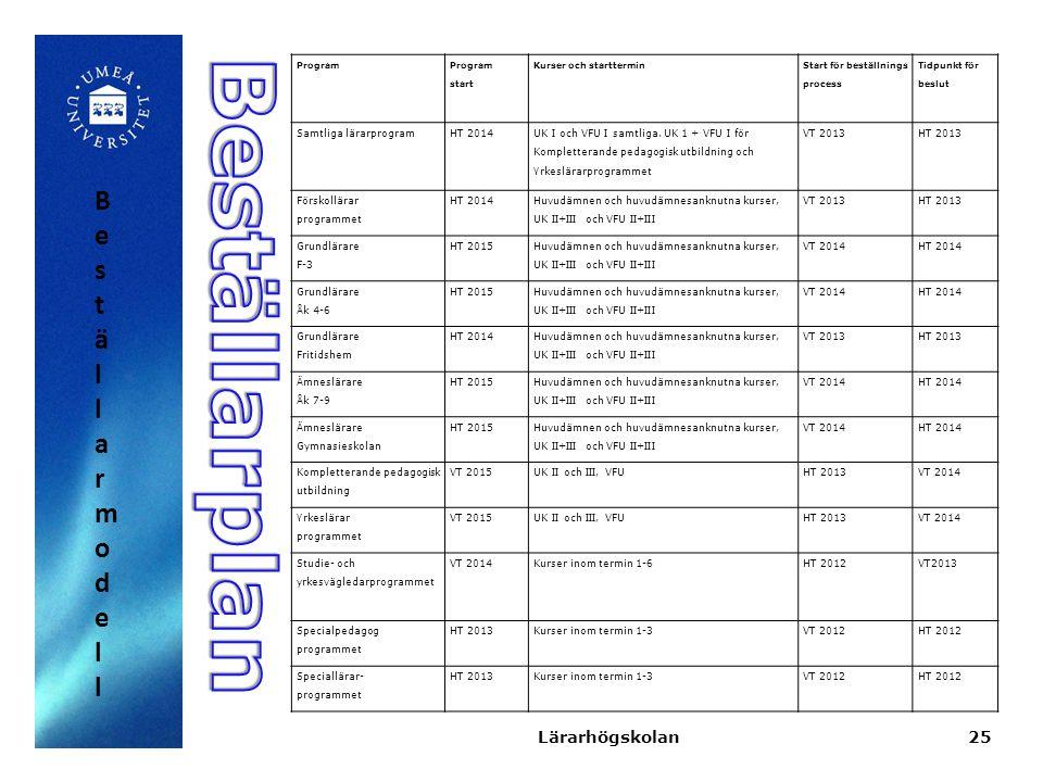 25 Program Program start Kurser och starttermin Start för beställnings process Tidpunkt för beslut Samtliga lärarprogramHT 2014 UK I och VFU I samt