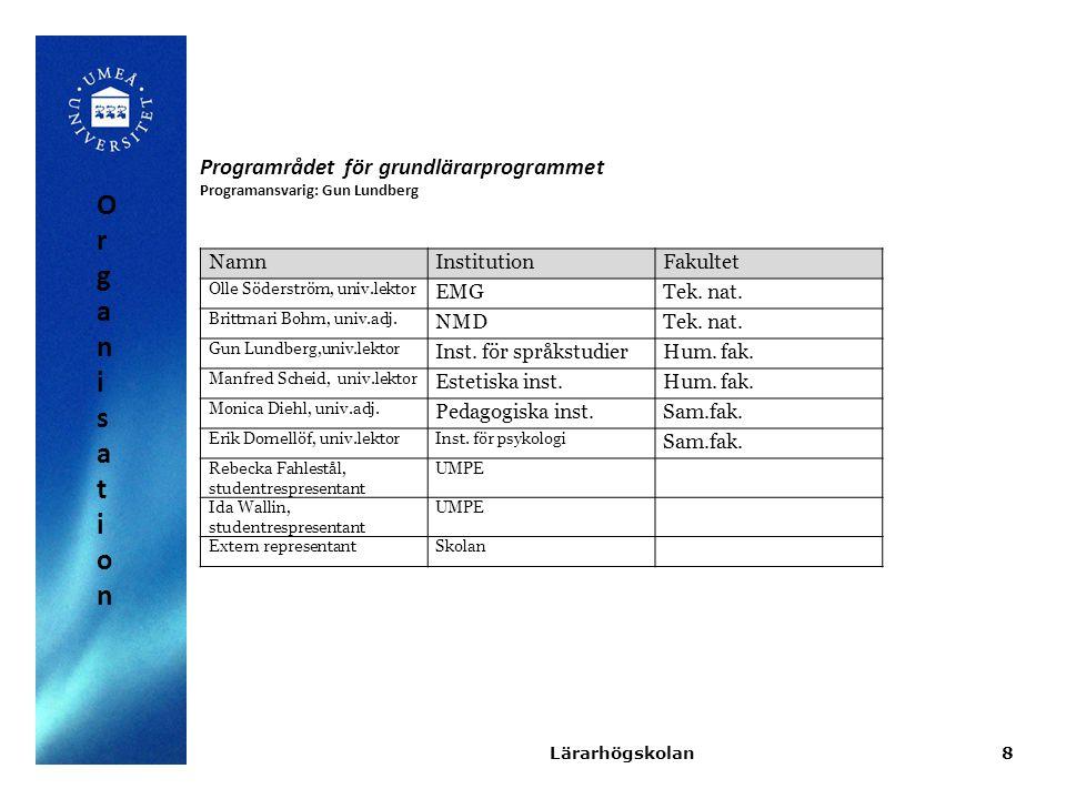 NamnInstitutionFakultet Olle Söderström, univ.lektor EMGTek. nat. Brittmari Bohm, univ.adj. NMDTek. nat. Gun Lundberg,univ.lektor Inst. för språkstudi