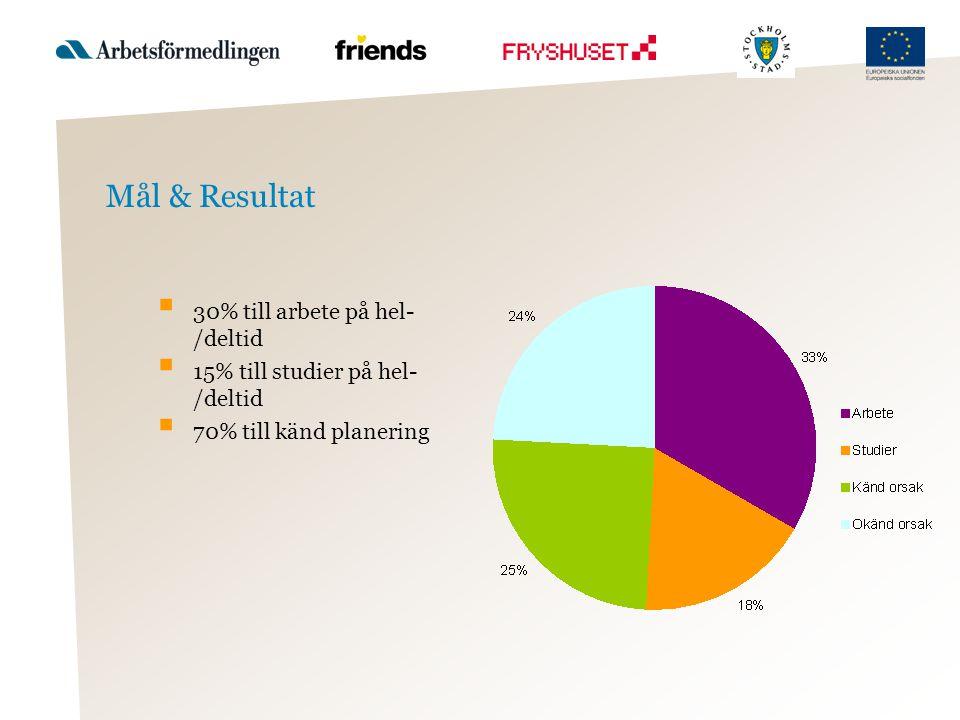 Mål & Resultat  30% till arbete på hel- /deltid  15% till studier på hel- /deltid  70% till känd planering