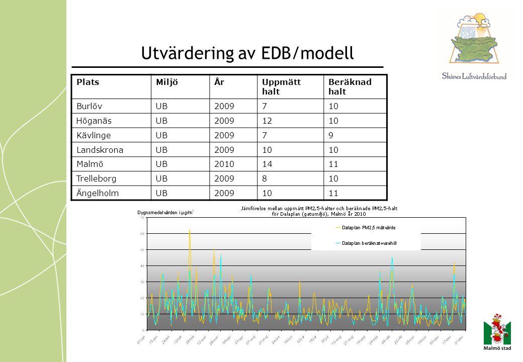 Utvärdering av EDB/modell PlatsMiljöÅrUppmätt halt Beräknad halt BurlövUB2009710 HöganäsUB20091210 KävlingeUB200979 LandskronaUB200910 MalmöUB20101411