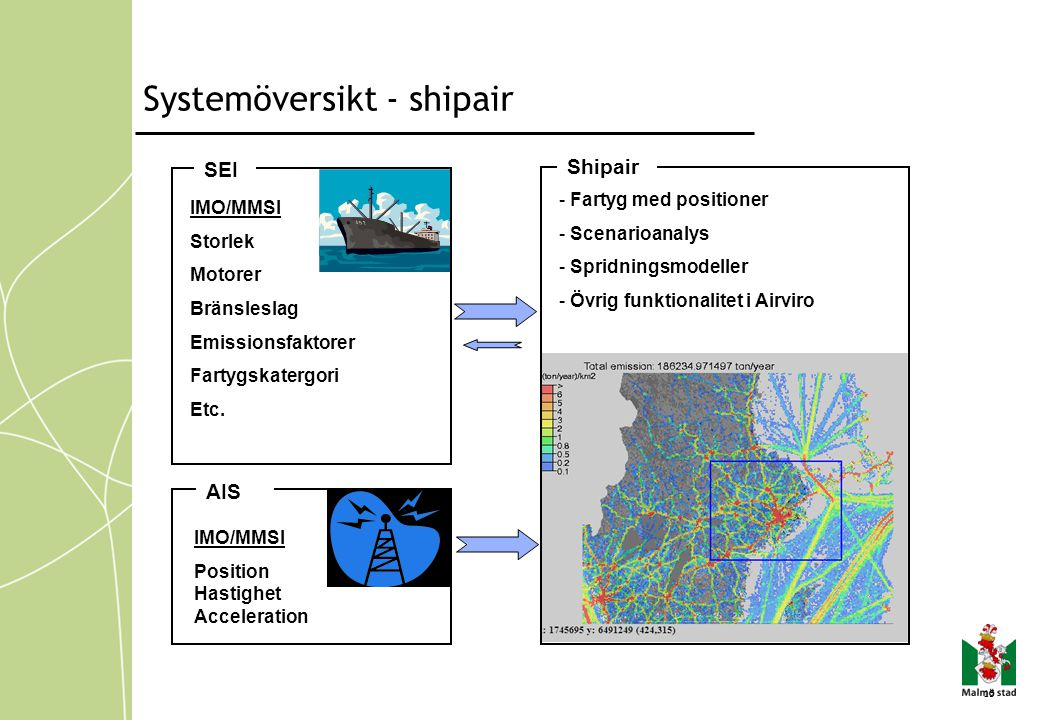 15 AIS IMO/MMSI Position Hastighet Acceleration SEI IMO/MMSI Storlek Motorer Bränsleslag Emissionsfaktorer Fartygskatergori Etc. Shipair - Fartyg med