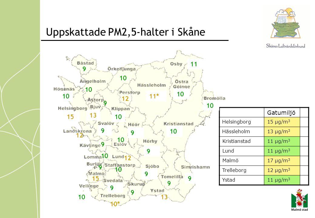 Uppskattade PM2,5-halter i Skåne 13 Gatumiljö Helsingborg15 µg/m 3 Hässleholm13 µg/m 3 Kristianstad11 µg/m 3 Lund11 µg/m 3 Malmö17 µg/m 3 Trelleborg12