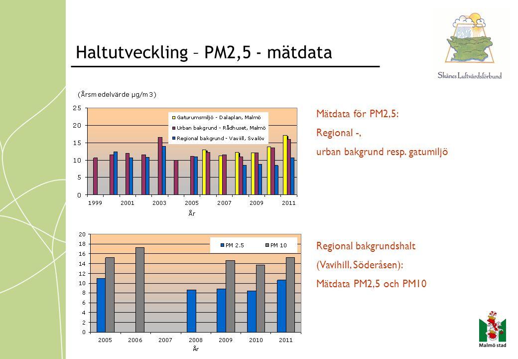 Haltutveckling – PM2,5 - mätdata Mätdata för PM2,5: Regional -, urban bakgrund resp. gatumiljö Regional bakgrundshalt (Vavihill, Söderåsen): Mätdata P