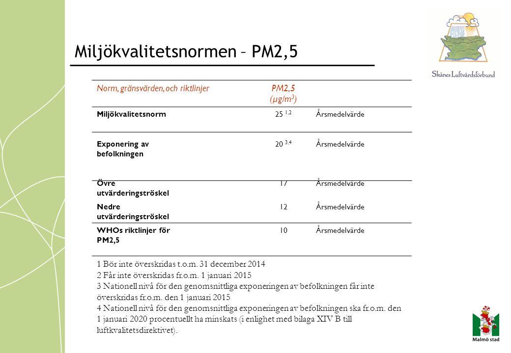 Miljökvalitetsnormen – PM2,5 Norm, gränsvärden, och riktlinjerPM2,5 (µg/m 3 ) Miljökvalitetsnorm25 1,2 Årsmedelvärde Exponering av befolkningen 20 3,4